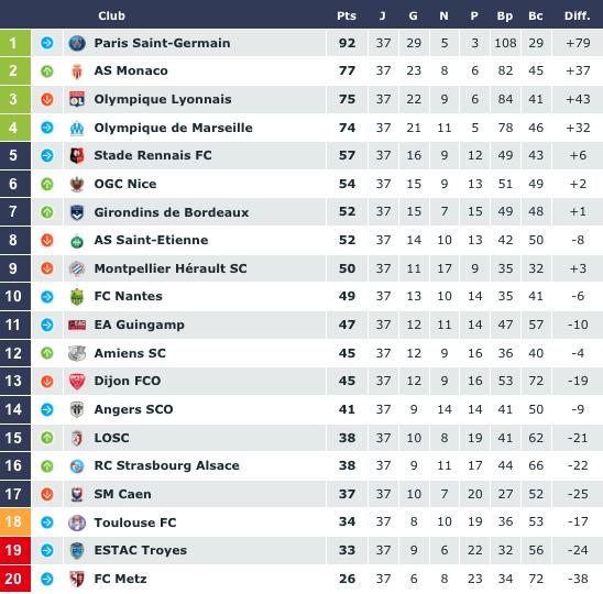 Paris Saint Germain V Estac Troyes Ligue 1: Ligue 1 : Une Dernière Journée Pleine De Suspens !