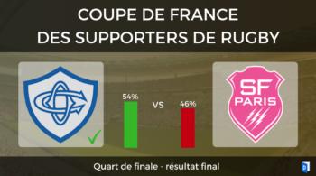 Résultat Quart de finale Castres Olympique – Stade Français Paris