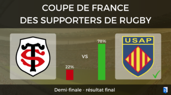 Résultat – Demi-finales Stade Toulousain – USAP