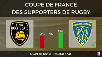 Résultat Quart de finale Stade Rochelais – ASM Clermont Auvergne