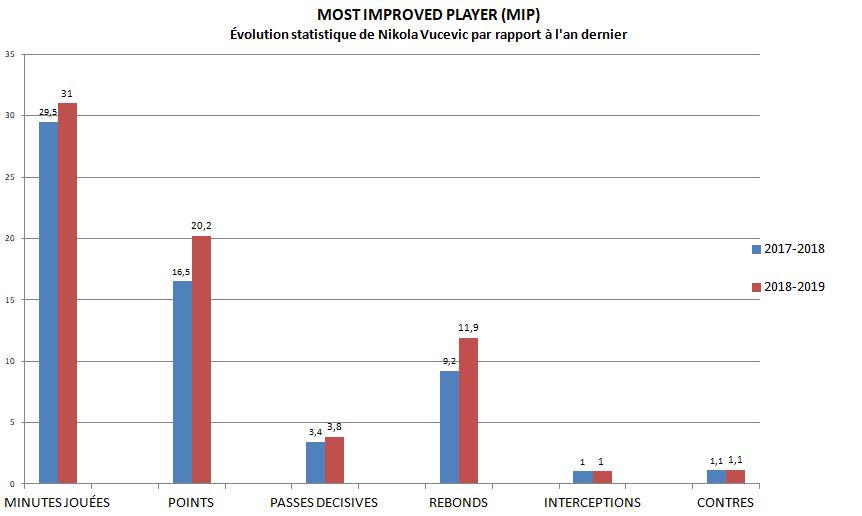 MIP - Stats Vucevic