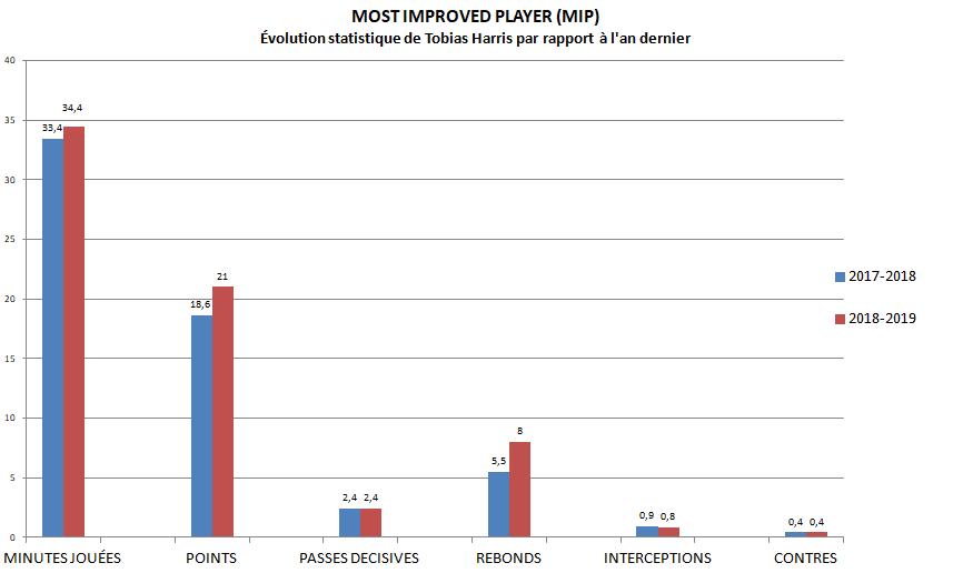 MIP - Tobias Harris stats