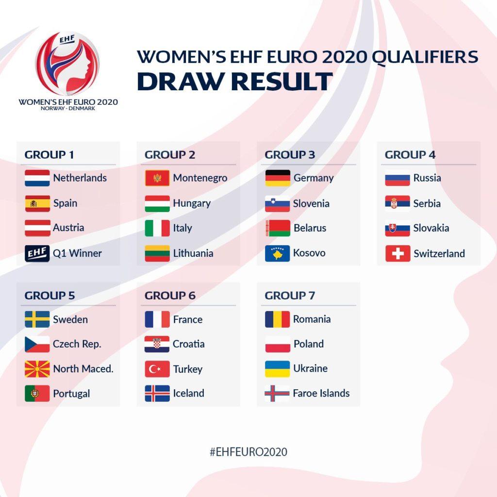 Le Calendrier Euro 2020.Actualites Championnat D Europe Feminin De Handball 2020