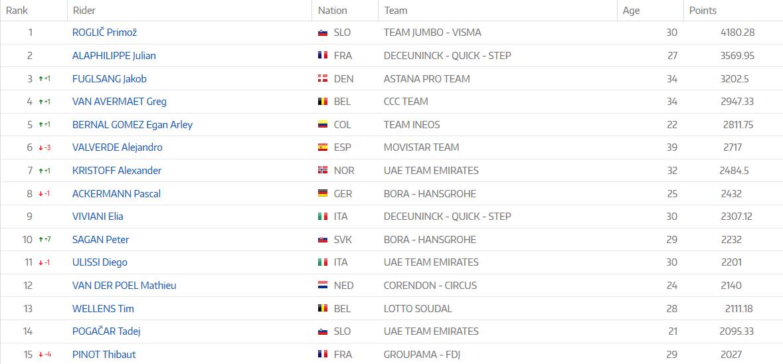 Top 15 du classement UCI au 30 septembre 2019