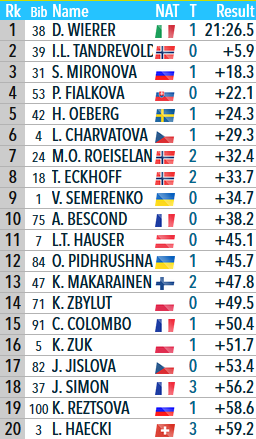 Top 20 du sprint dames à Hochfilzen