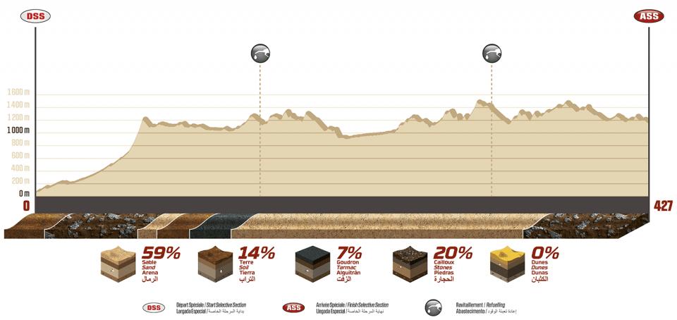 Dakar 2020 - Le profil de la 3ème étape autour de Neom