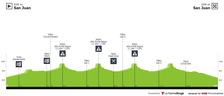 Profil 1ère étape du Tour de San Juan 2020