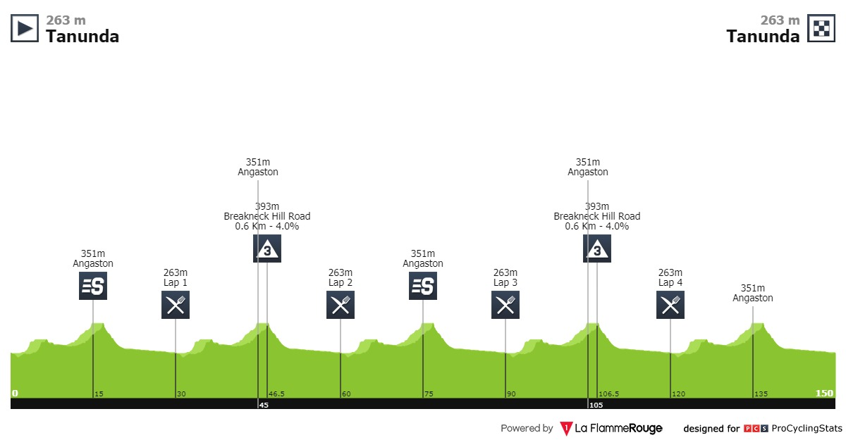Profil de la 1ère étape du Tour Down Under 2020