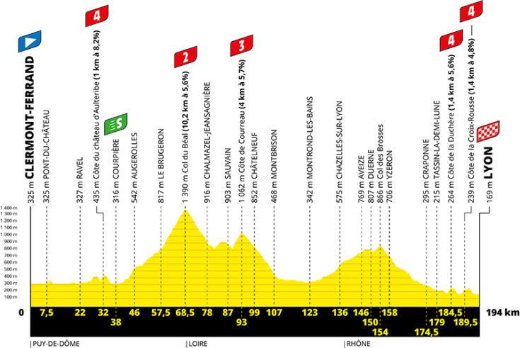 Profil de la 14ème étape du Tour de France 2020 - ASO Geoatlas