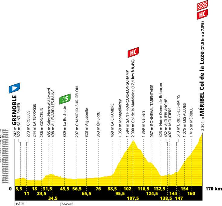 Profil de la 17ème étape du Tour de France 2020 - ASO Geoatlas