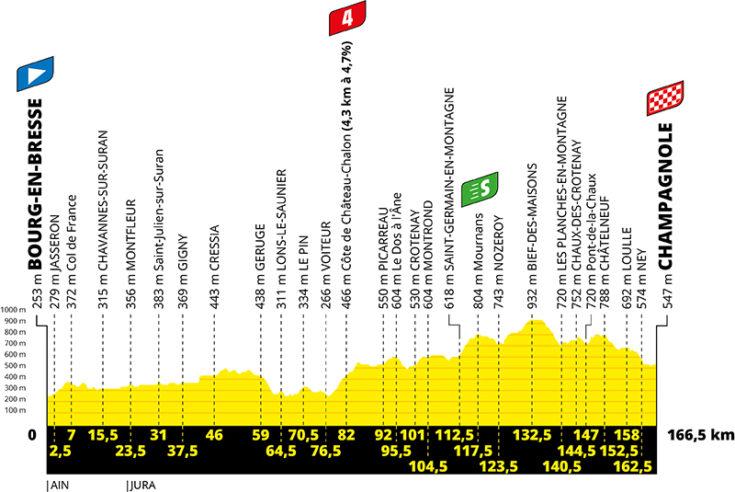 Profil de la 19ème étape du Tour de France 2020 - ASO Geoatlas