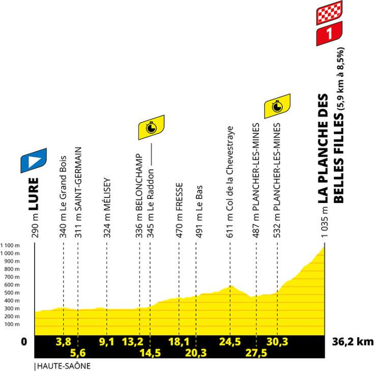 Profil de la 20ème étape du Tour de France 2020 - ASO Geoatlas