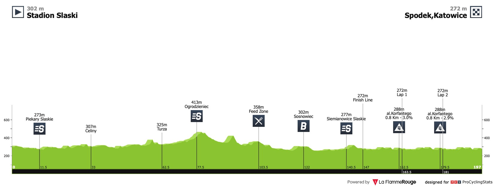 Le profil de la 1ère étape du Tour de Pologne 2020