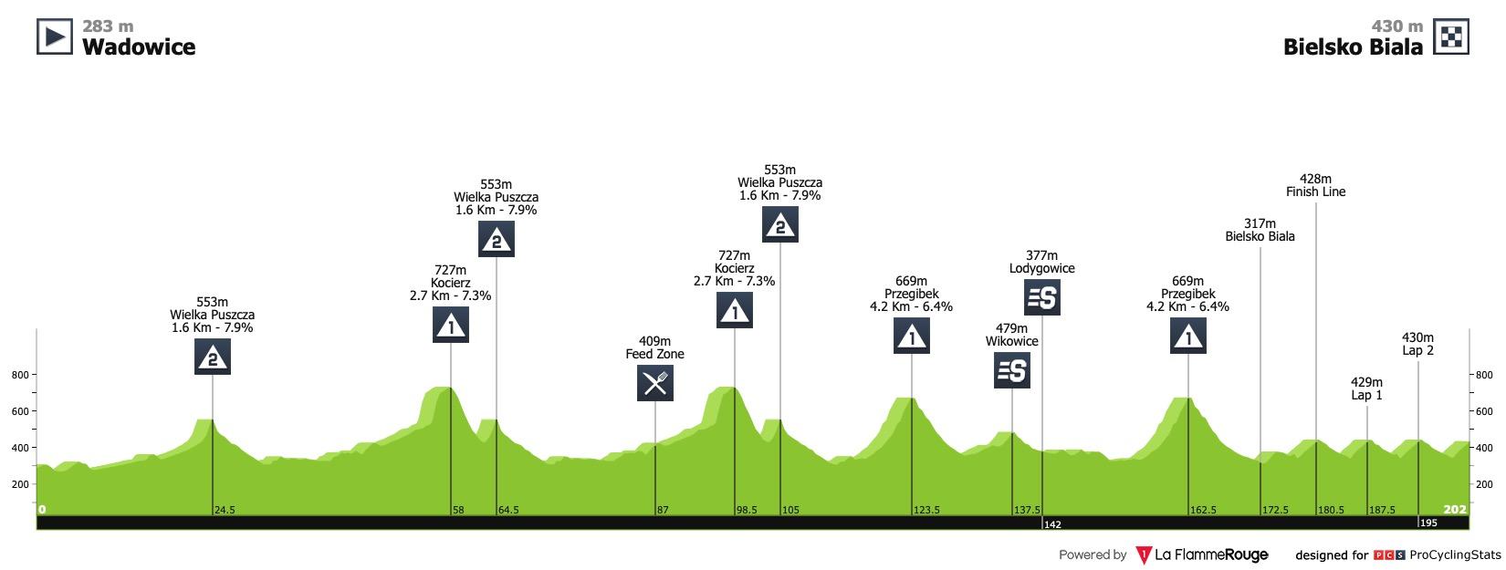 Le profil de la 3ème étape du Tour de Pologne 2020