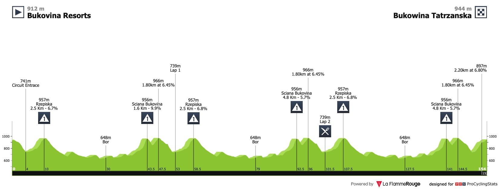 Le profil de la 4ème étape du Tour de Pologne 2020