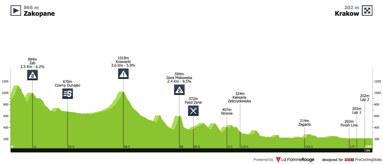 Le profil de la 5ème étape du Tour de Pologne 2020