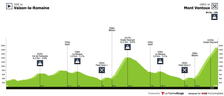 Le profil du Mont Ventoux Dénivelé Challenge 2020