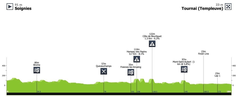 Profil 1ère étape du Tour de Wallonie 2020