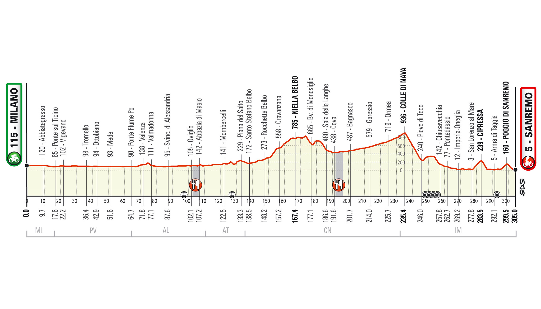 Profil de Milan-San Remo 2020