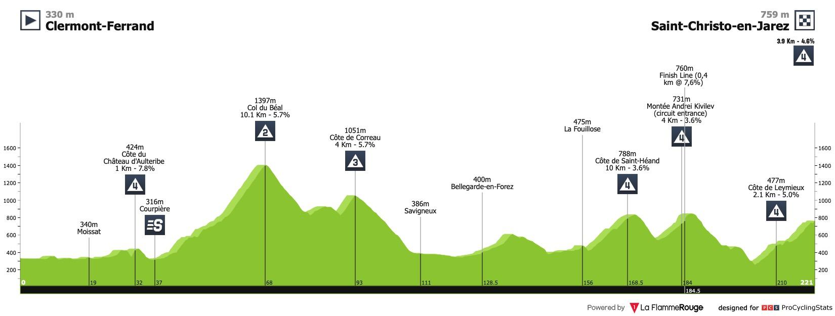 Profil de la 1ère étape du Critérium du Dauphiné 2020
