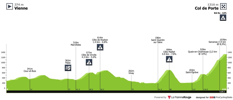 Profil de la 2ème étape du Critérium du Dauphiné 2020
