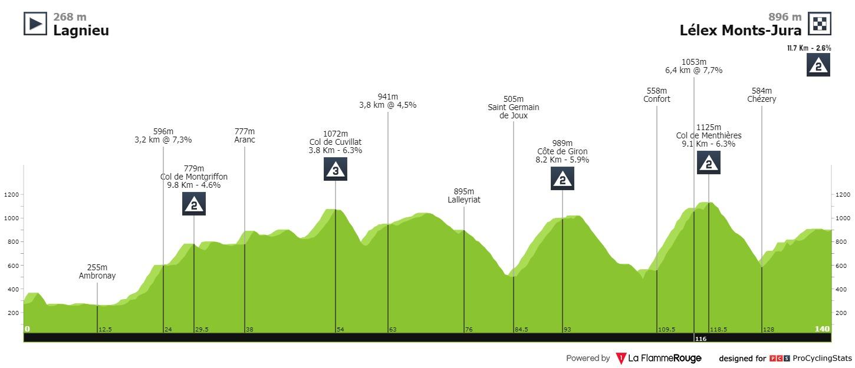Profil de la 2ème étape du Tour de l'Ain 2020