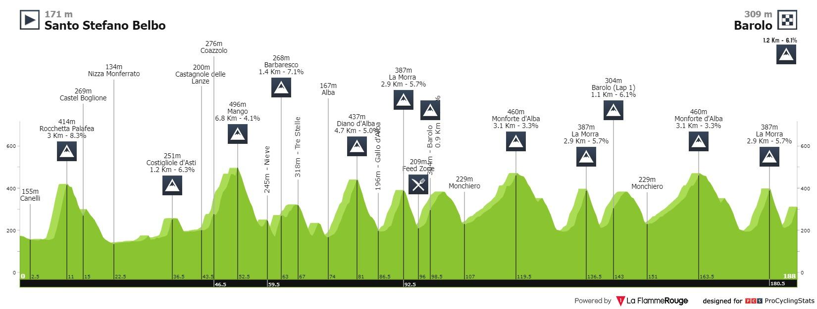 Profil du Tour du Piémont 2020