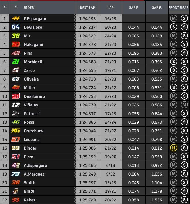 Résultats des FP1 du Grand Prix d'Autriche - Moto GP