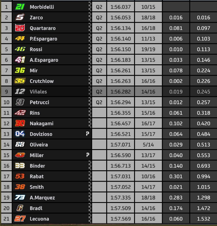 Résultats des FP3 du Grand Prix de République Tchèque - Moto GP