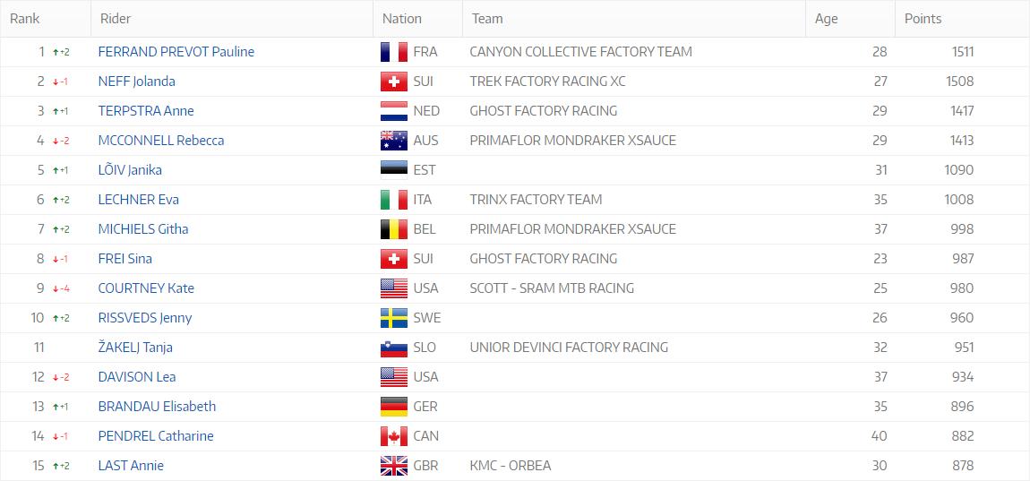 Classement UCI - VTT Cross-country Dames - UCI