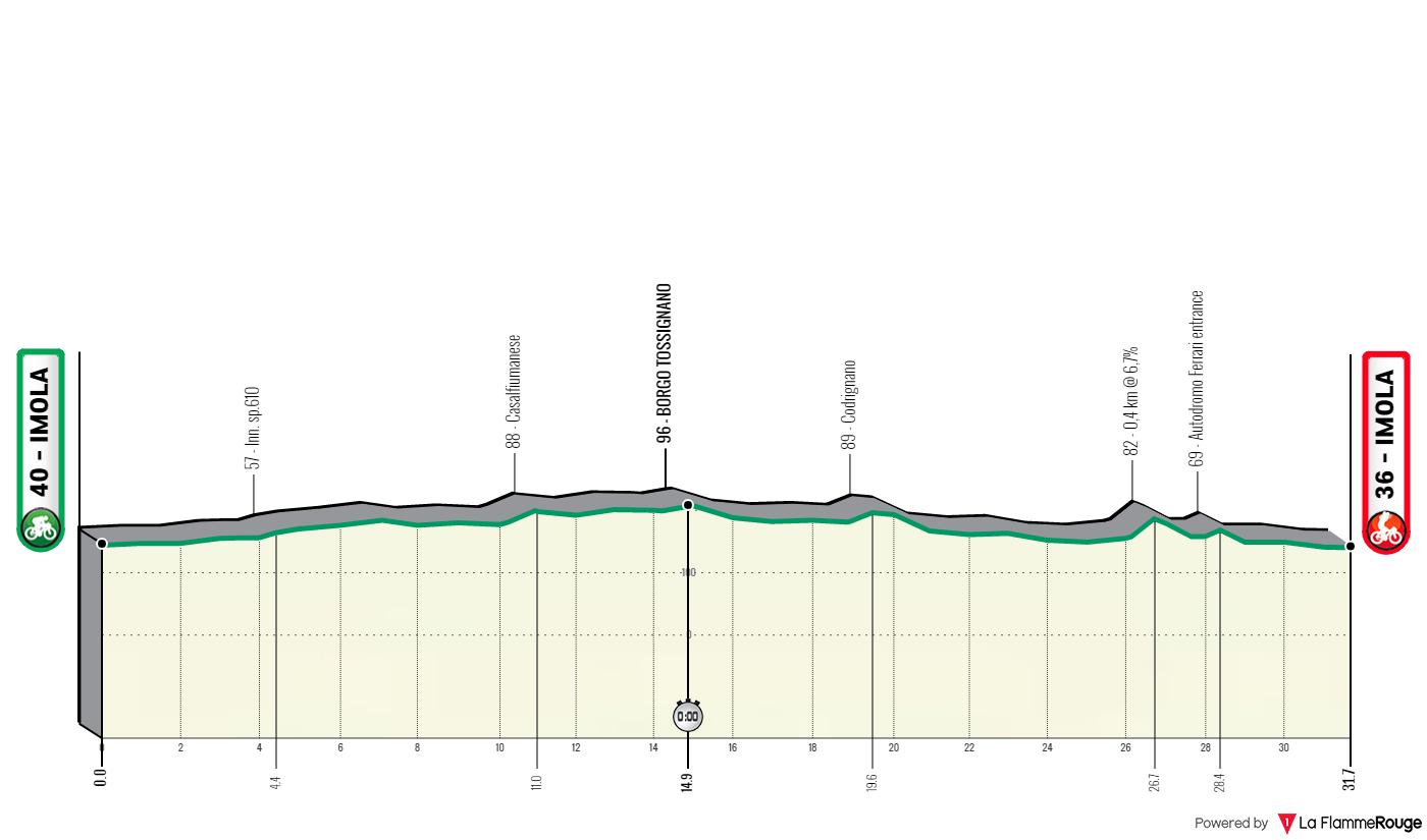 Cyclisme - Championnats du monde 2020 - Le profil du contre-la-montre