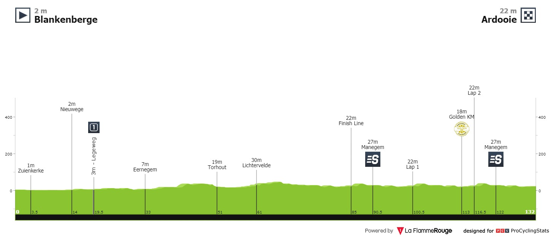 Profil de la 1ère étape du BinckBank Tour 2020