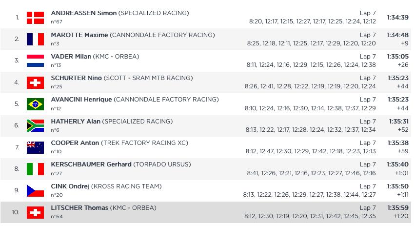 Classement de la course de VTT XCO à Nove Mesto - UCI