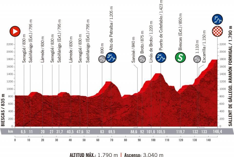 Le profil de la 6ème étape du Tour d'Espagne 2020