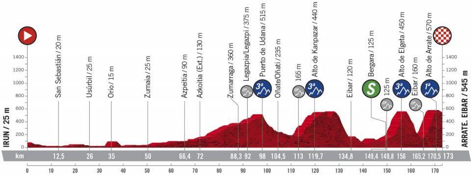 Profil 1ère étape du Tour d'Espagne 2020