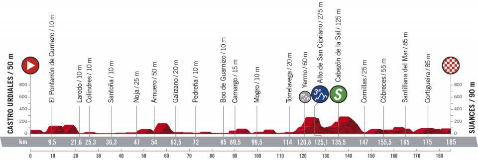 Profil 10ème étape du Tour d'Espagne 2020