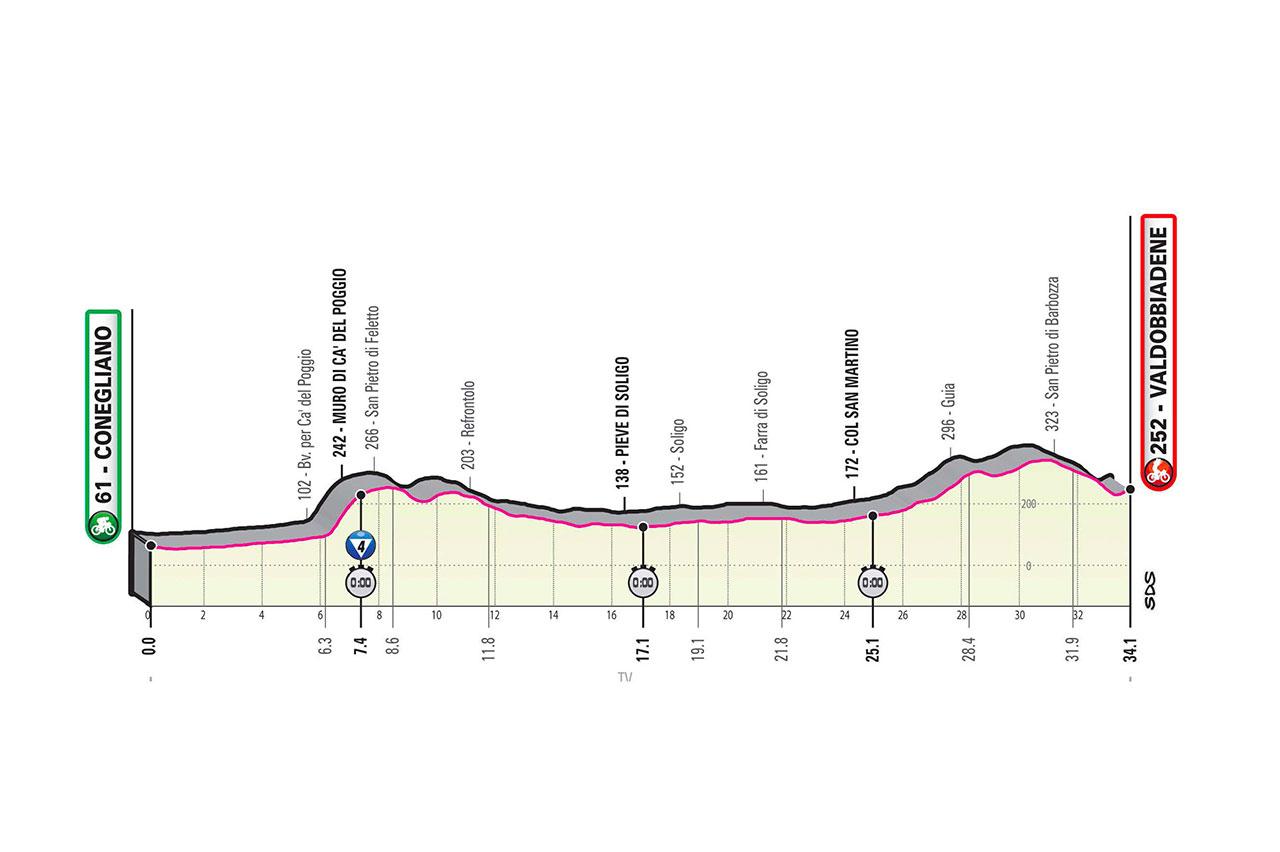 Profil 14ème étape Tour d'Italie 2020