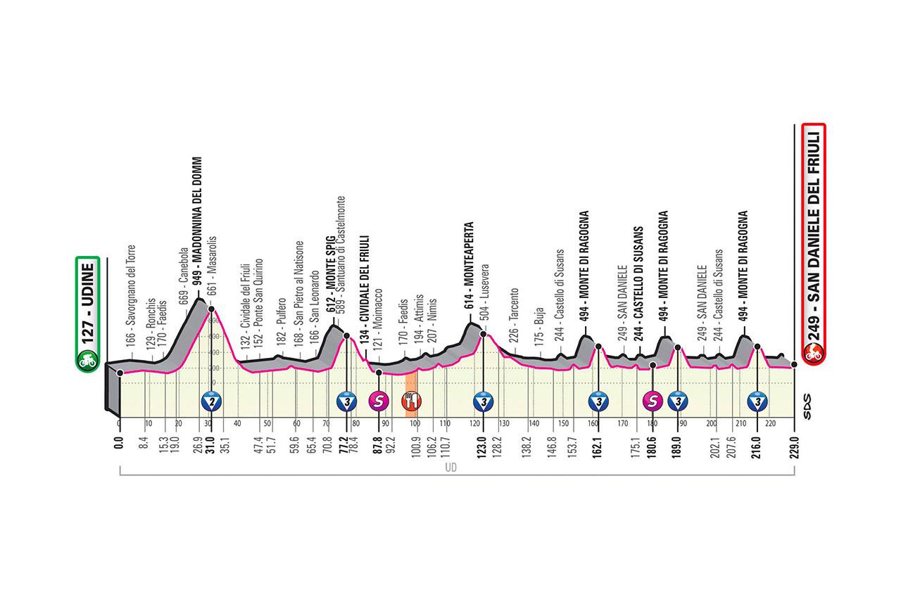 Profil 16ème étape Tour d'Italie 2020