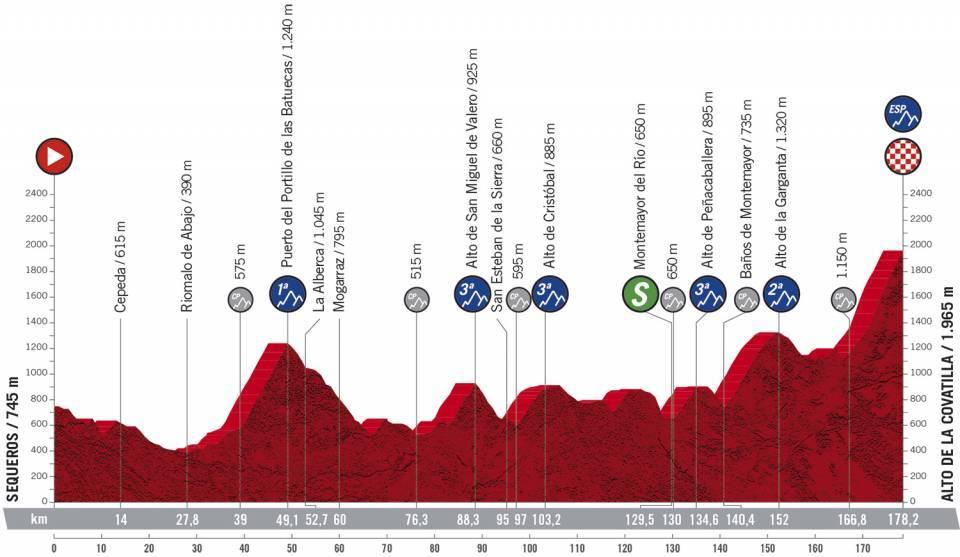 Profil 17ème étape du Tour d'Espagne 2020