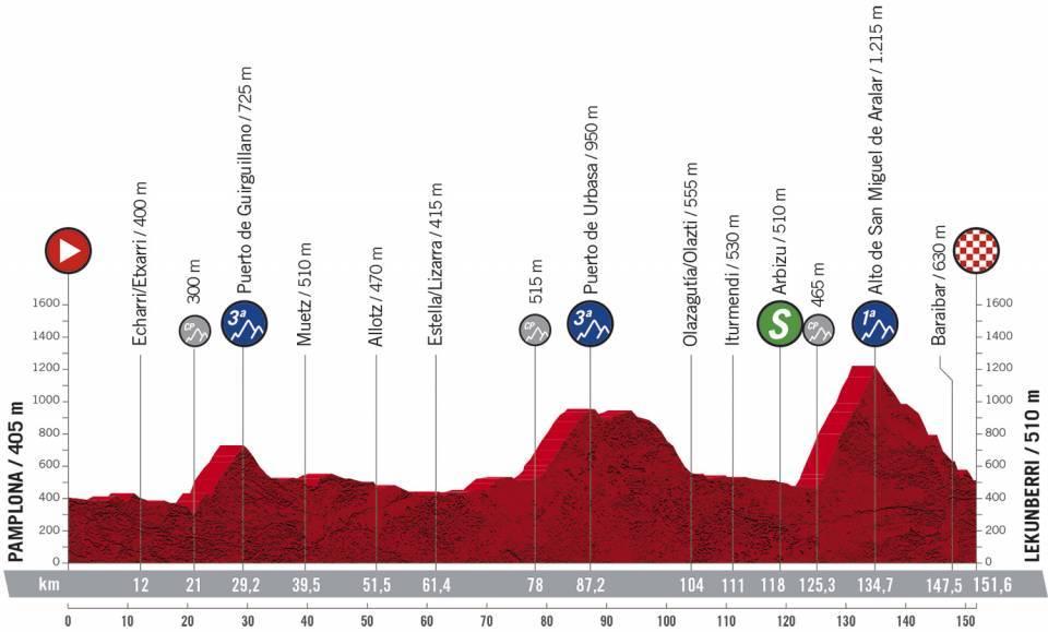 Profil 2ème étape du Tour d'Espagne 2020