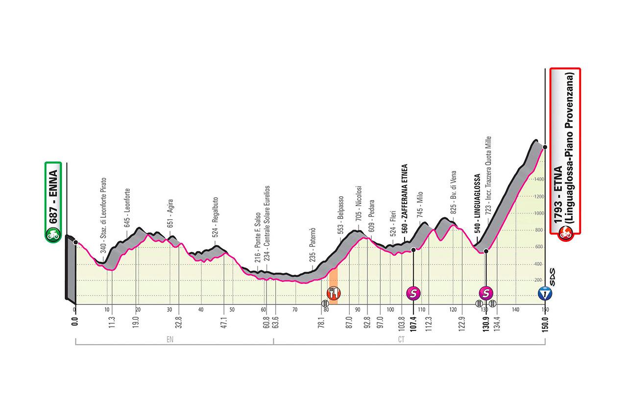 Profil 3ème étape Tour d'Italie 2020