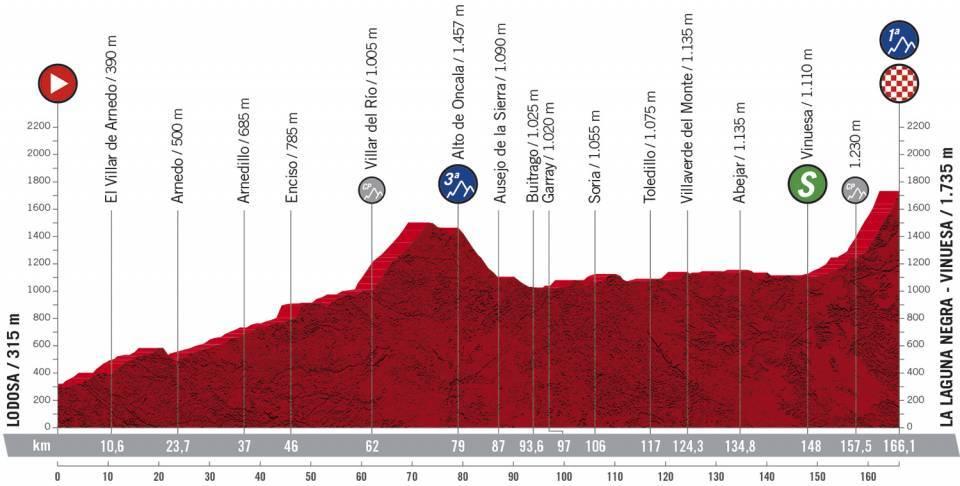 Profil 3ème étape du Tour d'Espagne 2020