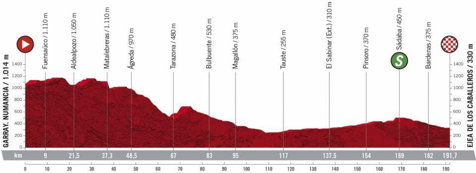 Profil 4ème étape Tour d'Espagne