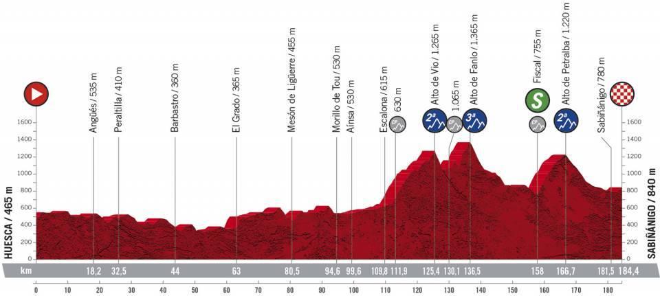 Profil 5ème étape du Tour d'Espagne 2020