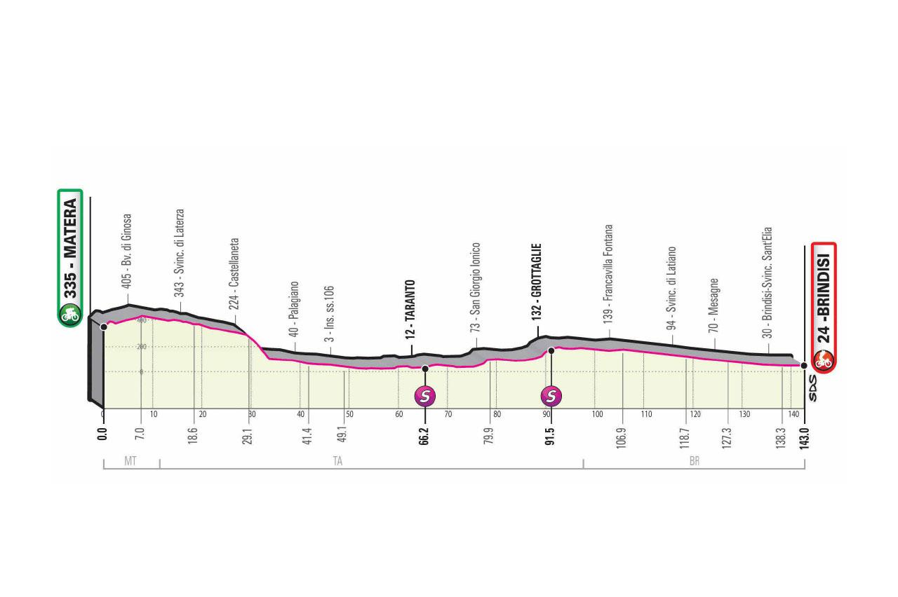 Profil 7ème étape Tour d'Italie 2020