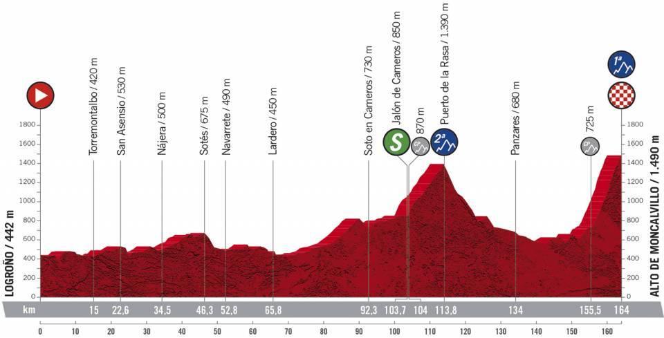 Profil 8ème étape du Tour d'Espagne 2020