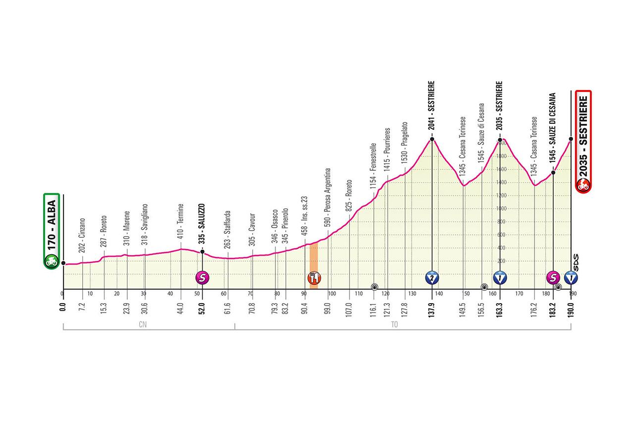 Profil de la 20ème étape du Tour d'Italie 2020