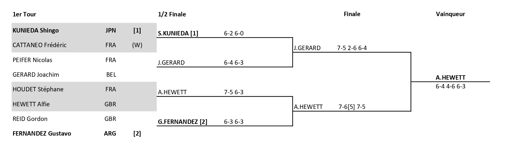 Roland Garros 2020 Roland Garros 2020 Les Tableaux Tennis Fauteuil Dicodusport