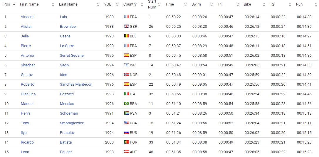 Classement de la Coupe du monde de Valence - World Triathlon