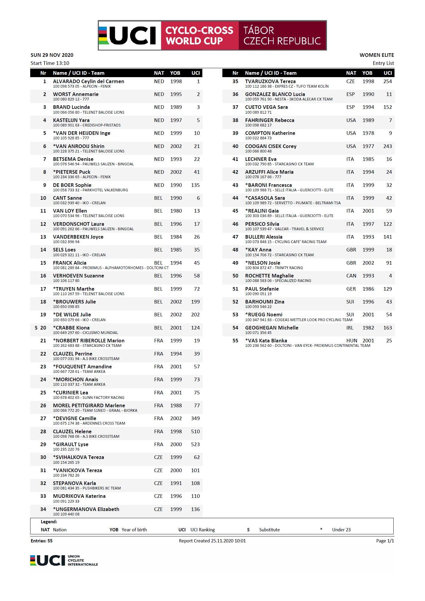 Cyclo-cross - Coupe du monde de Tabor  la startlist de la course femmes